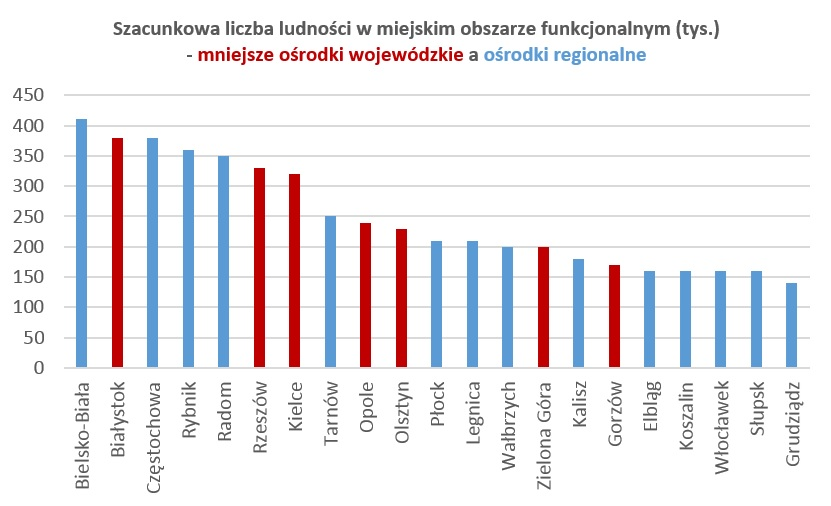 Szacunkowa liczba ludności w miejskim obszarze funkcjonalnym (tys.)