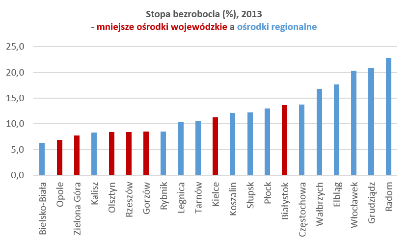 Stopa bezrobocia (%), 2013 - mniejsze ośrodki wojewódzkie a ośrodki regionalne